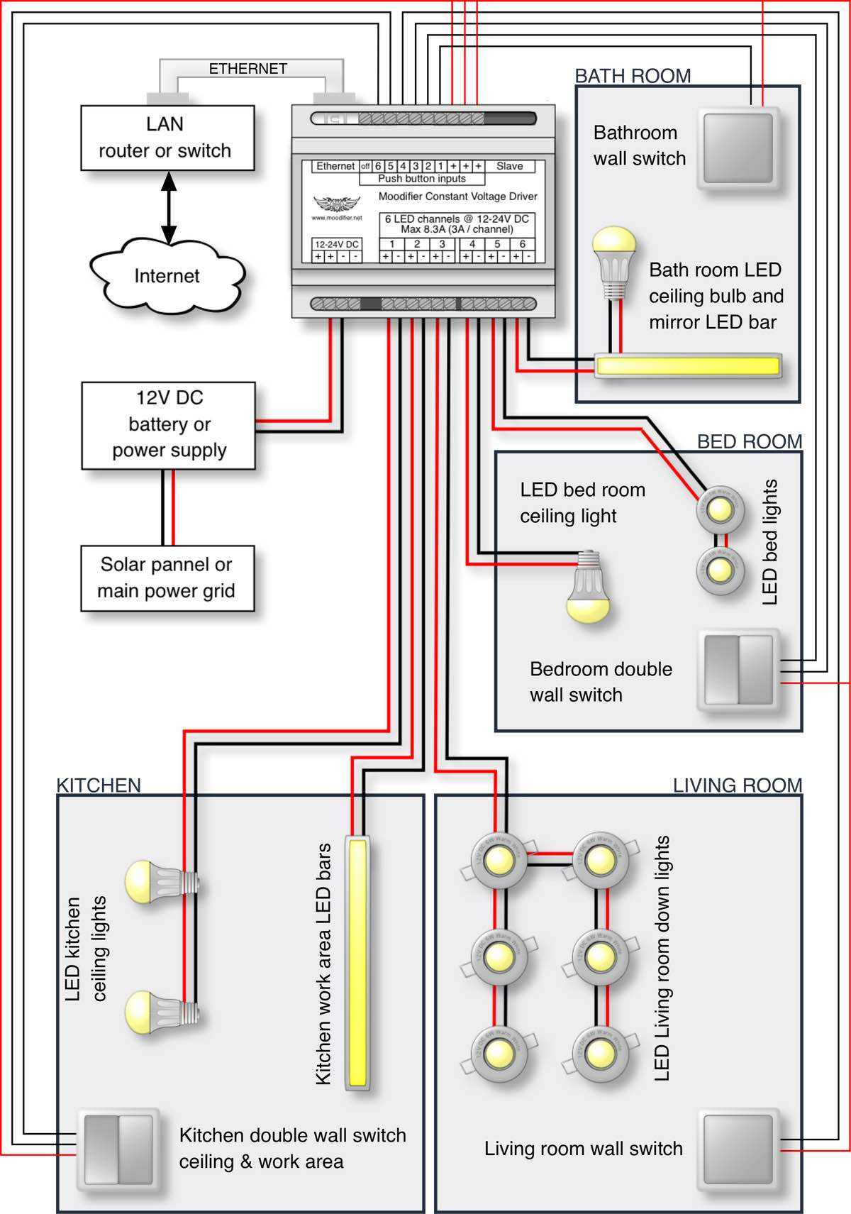 Dc bulb wiring wiring diagram 12 24v dc moodifier led lighting installation white paper 12v dc wiring diagram as you can swarovskicordoba Images